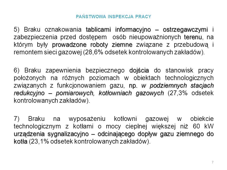 PAŃSTWOWA INSPEKCJA PRACY tablicami informacyjno – ostrzegawczymi terenu prowadzone roboty ziemne 5) Braku oznakowania tablicami informacyjno – ostrze