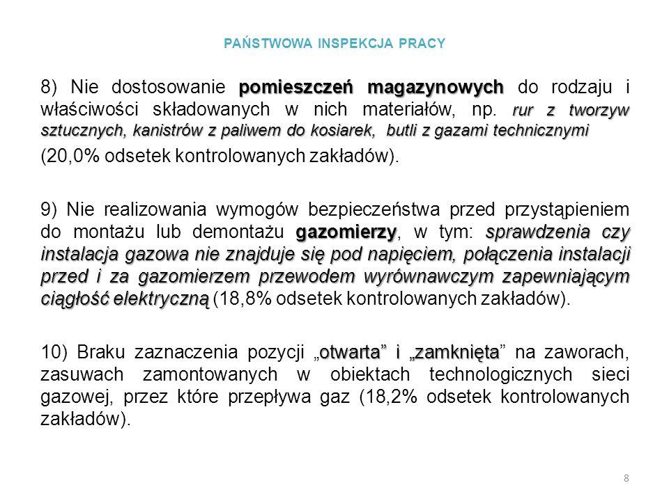 PAŃSTWOWA INSPEKCJA PRACY III.