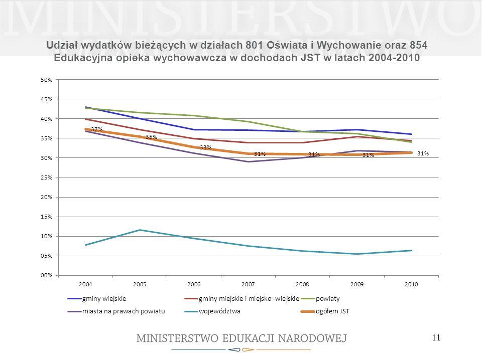 Udział wydatków bieżących w działach 801 Oświata i Wychowanie oraz 854 Edukacyjna opieka wychowawcza w dochodach JST w latach 2004-2010 11