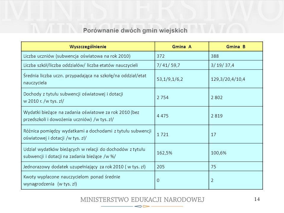 Porównanie dwóch gmin wiejskich WyszczególnienieGmina AGmina B Liczba uczniów (subwencja oświatowa na rok 2010)372388 Liczba szkół/liczba oddziałów/ l