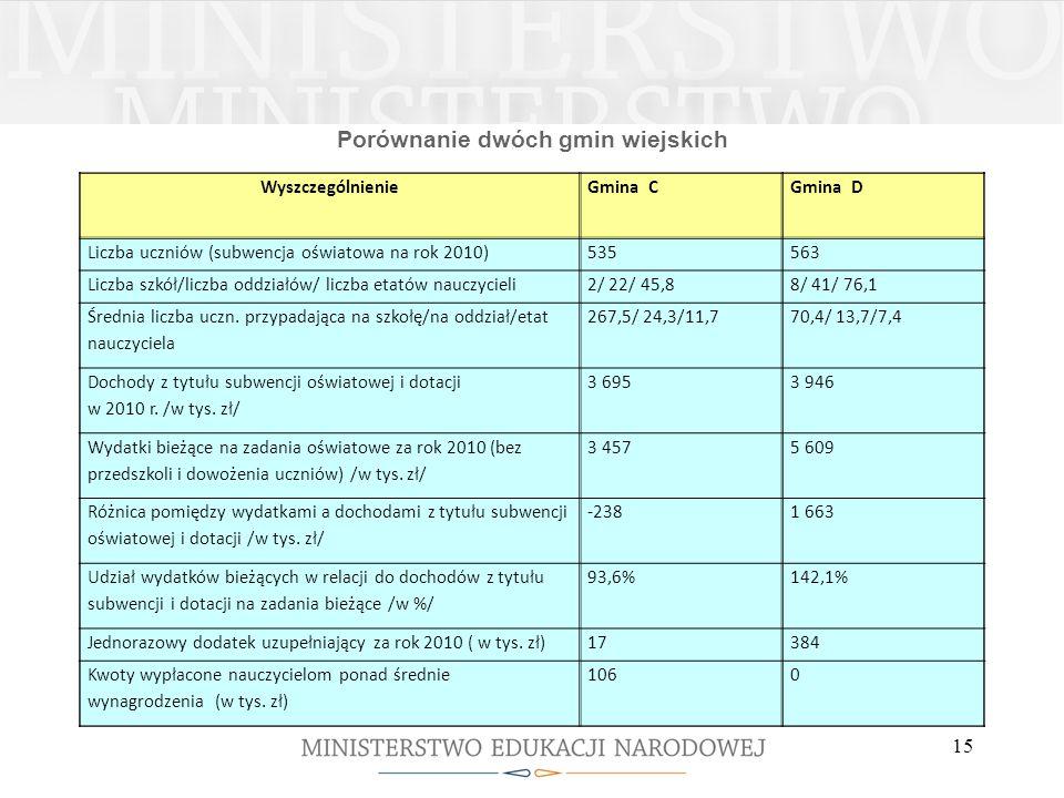 Porównanie dwóch gmin wiejskich WyszczególnienieGmina CGmina D Liczba uczniów (subwencja oświatowa na rok 2010)535563 Liczba szkół/liczba oddziałów/ l