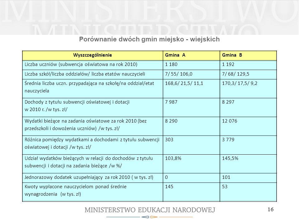 Porównanie dwóch gmin miejsko - wiejskich WyszczególnienieGmina AGmina B Liczba uczniów (subwencja oświatowa na rok 2010)1 1801 192 Liczba szkół/liczb