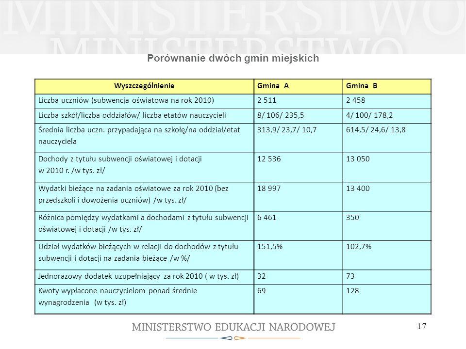 Porównanie dwóch gmin miejskich WyszczególnienieGmina AGmina B Liczba uczniów (subwencja oświatowa na rok 2010)2 5112 458 Liczba szkół/liczba oddziałó