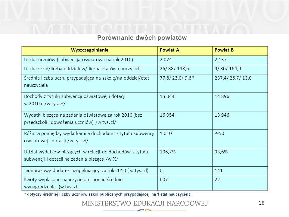 Porównanie dwóch powiatów WyszczególnieniePowiat APowiat B Liczba uczniów (subwencja oświatowa na rok 2010)2 0242 137 Liczba szkół/liczba oddziałów/ l