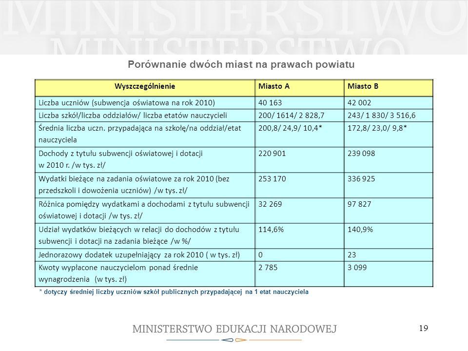 Porównanie dwóch miast na prawach powiatu WyszczególnienieMiasto AMiasto B Liczba uczniów (subwencja oświatowa na rok 2010)40 16342 002 Liczba szkół/l