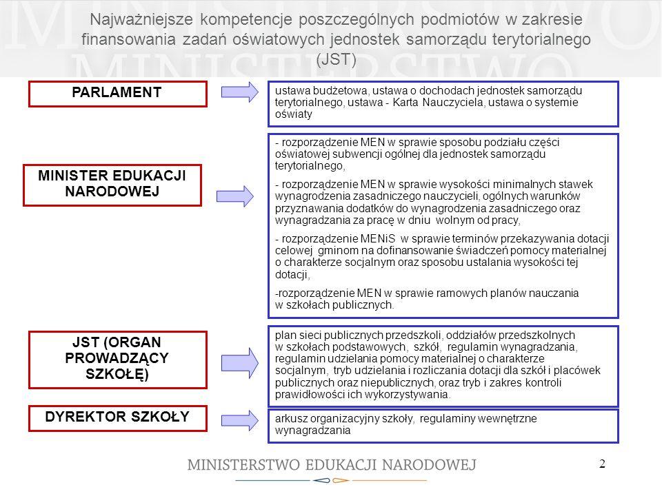 2 Najważniejsze kompetencje poszczególnych podmiotów w zakresie finansowania zadań oświatowych jednostek samorządu terytorialnego (JST) PARLAMENT MINI