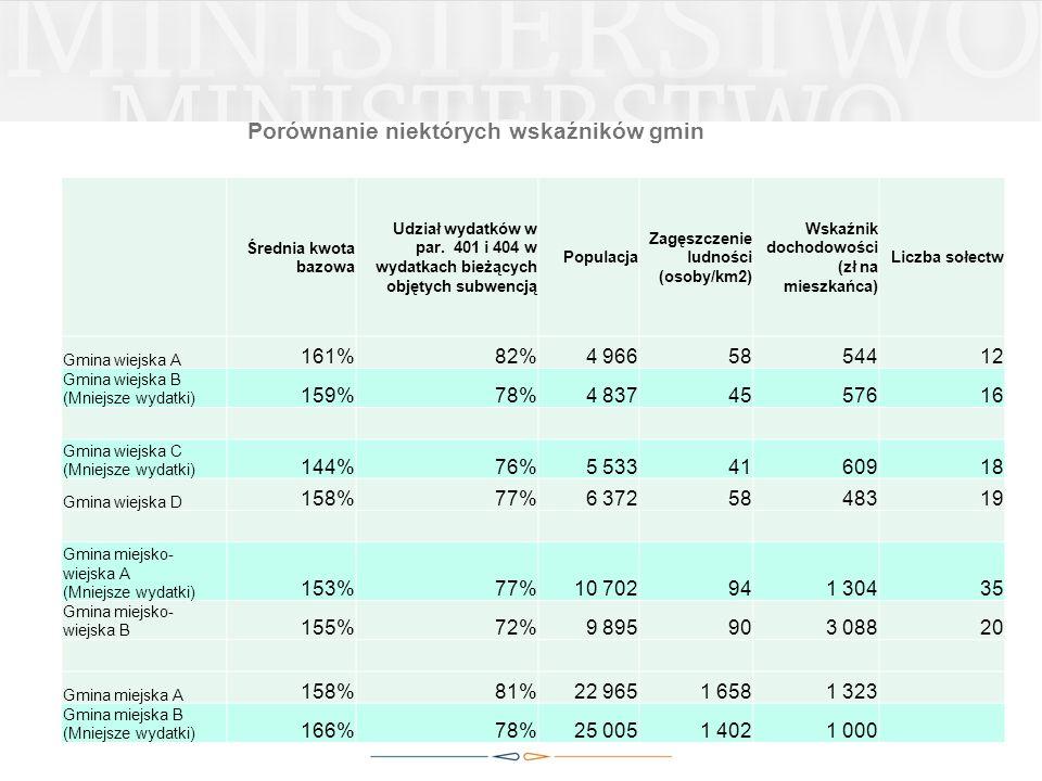 20 Średnia kwota bazowa Udział wydatków w par. 401 i 404 w wydatkach bieżących objętych subwencją Populacja Zagęszczenie ludności (osoby/km2) Wskaźnik