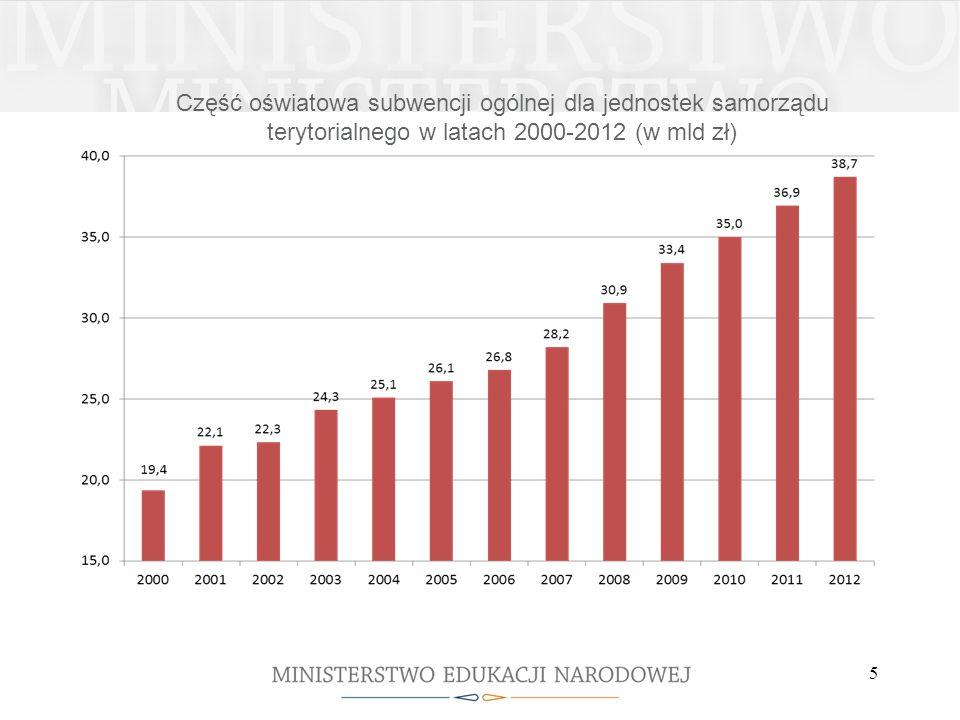 Część oświatowa subwencji ogólnej dla jednostek samorządu terytorialnego w latach 2000-2012 (w mld zł) 5