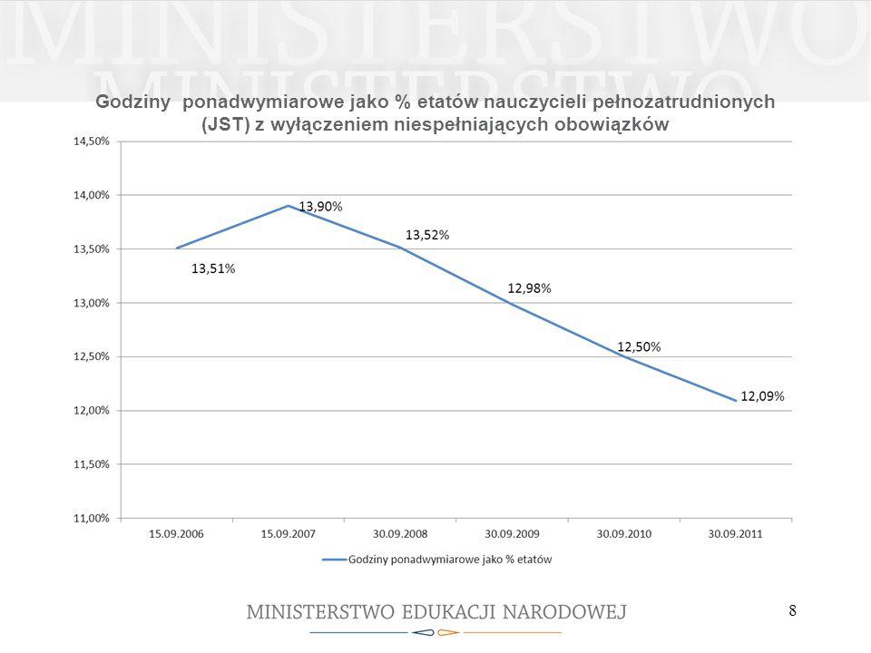 Godziny ponadwymiarowe jako % etatów nauczycieli pełnozatrudnionych (JST) z wyłączeniem niespełniających obowiązków 8