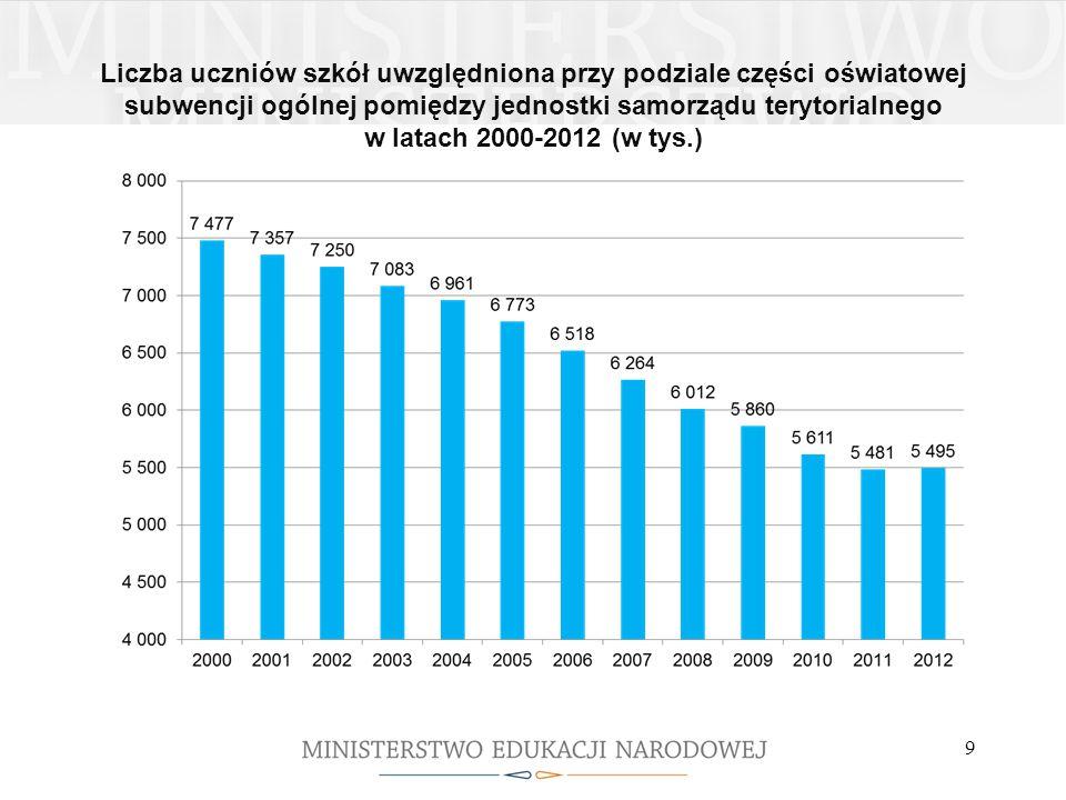 Liczba uczniów szkół uwzględniona przy podziale części oświatowej subwencji ogólnej pomiędzy jednostki samorządu terytorialnego w latach 2000-2012 (w