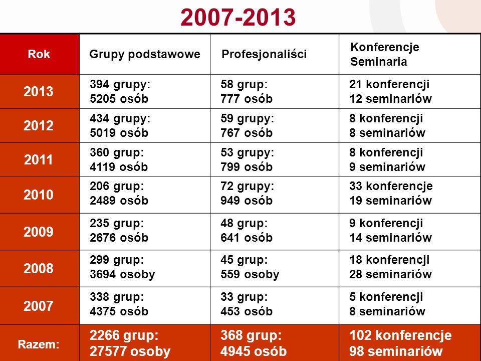 2007-2013 RokGrupy podstawowe Profesjonaliści Konferencje Seminaria 2013 394 grupy: 5205 osób 58 grup: 777 osób 21 konferencji 12 seminariów 2012 434 grupy: 5019 osób 59 grupy: 767 osób 8 konferencji 8 seminariów 2011 360 grup: 4119 osób 53 grupy: 799 osób 8 konferencji 9 seminariów 2010 206 grup: 2489 osób 72 grupy: 949 osób 33 konferencje 19 seminariów 2009 235 grup: 2676 osób 48 grup: 641 osób 9 konferencji 14 seminariów 2008 299 grup: 3694 osoby 45 grup: 559 osoby 18 konferencji 28 seminariów 2007 338 grup: 4375 osób 33 grup: 453 osób 5 konferencji 8 seminariów Razem: 2266 grup: 27577 osoby 368 grup: 4945 osób 102 konferencje 98 seminariów