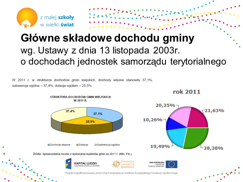 Główne składowe dochodu gminy wg. Ustawy z dnia 13 listopada 2003r.