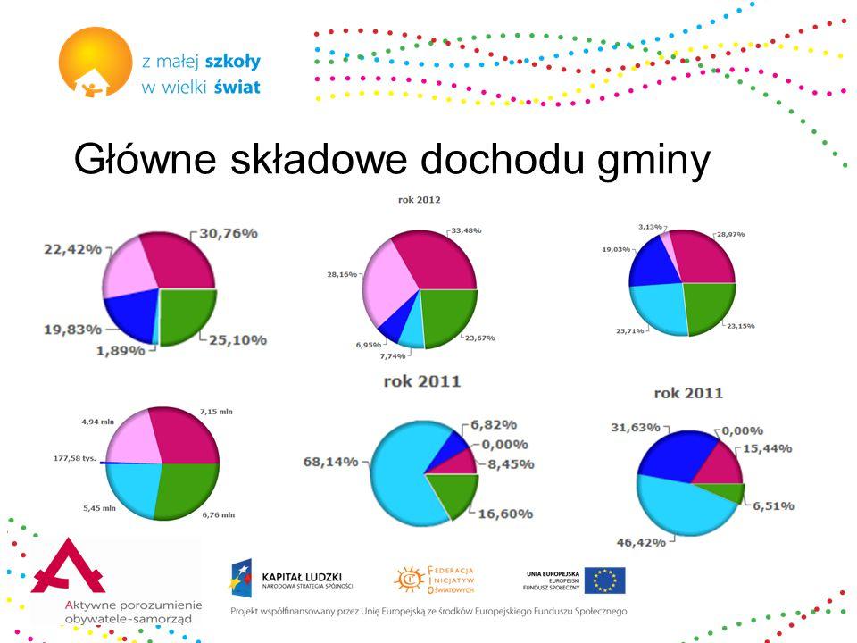 Główne składowe dochodu gminy