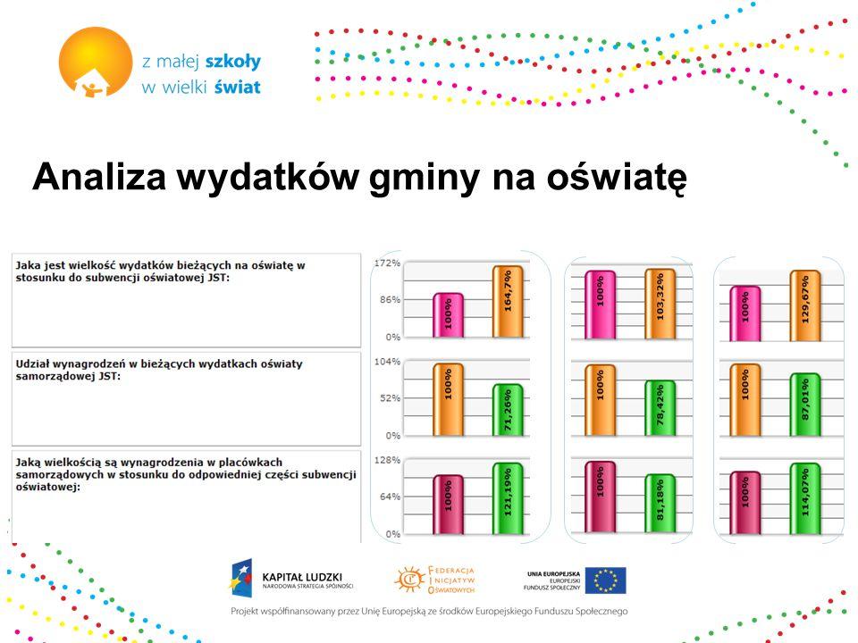 Analiza wydatków gminy na oświatę