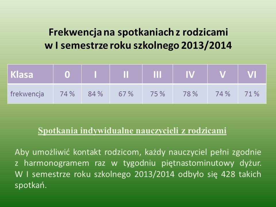 Frekwencja na spotkaniach z rodzicami w I semestrze roku szkolnego 2013/2014 Klasa0IIIIIIIVVVI frekwencja74 %84 %67 %75 %78 %74 %71 % Spotkania indywi