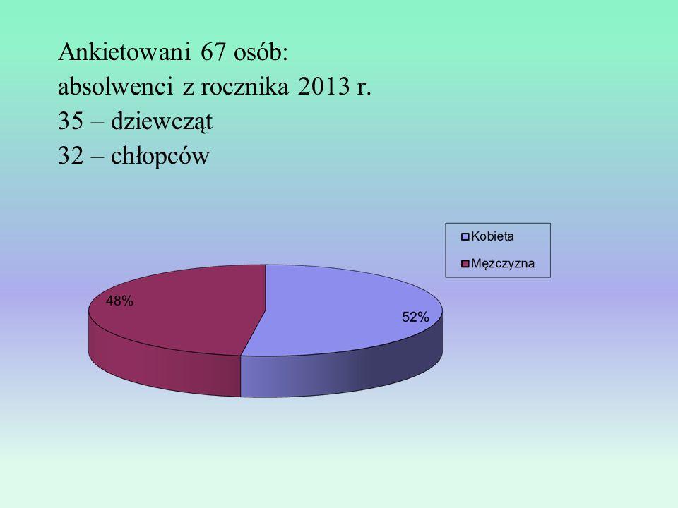 Ankietowani 67 osób: absolwenci z rocznika 2013 r. 35 – dziewcząt 32 – chłopców
