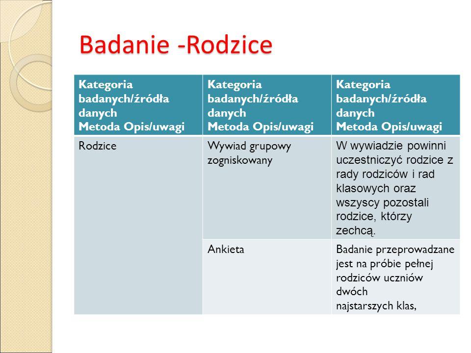 Badanie -Rodzice Kategoria badanych/źródła danych Metoda Opis/uwagi Kategoria badanych/źródła danych Metoda Opis/uwagi Kategoria badanych/źródła danyc