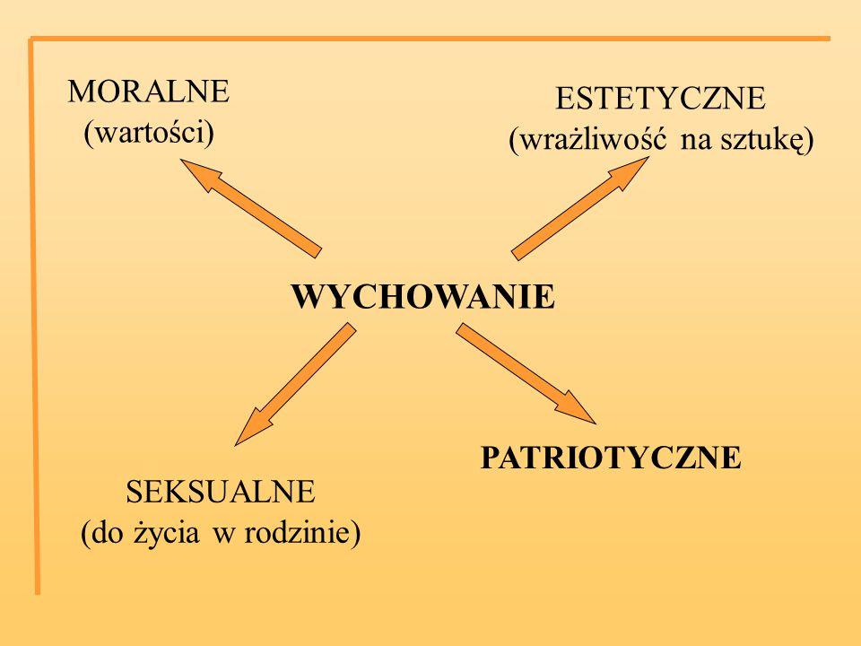 WYCHOWANIE MORALNE (wartości) ESTETYCZNE (wrażliwość na sztukę) SEKSUALNE (do życia w rodzinie) PATRIOTYCZNE