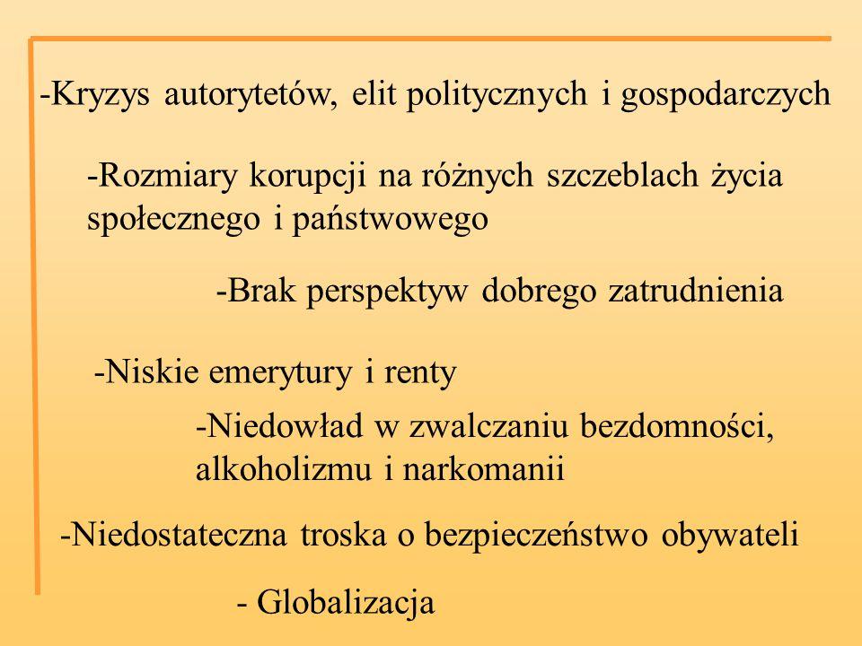 -Kryzys autorytetów, elit politycznych i gospodarczych -Rozmiary korupcji na różnych szczeblach życia społecznego i państwowego -Brak perspektyw dobrego zatrudnienia -Niskie emerytury i renty -Niedowład w zwalczaniu bezdomności, alkoholizmu i narkomanii -Niedostateczna troska o bezpieczeństwo obywateli - Globalizacja