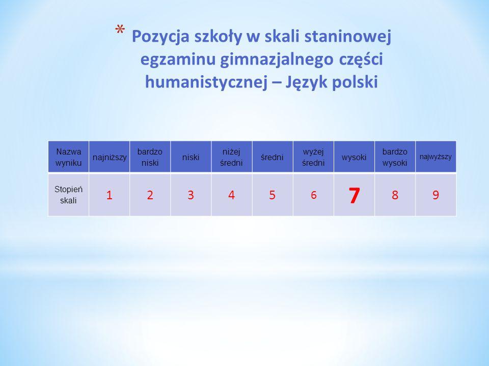 * Pozycja szkoły w skali staninowej egzaminu gimnazjalnego części humanistycznej – Język polski Nazwa wyniku najniższy bardzo niski niski niżej średni średni wyżej średni wysoki bardzo wysoki najwyższy Stopień skali 12345 6 7 89