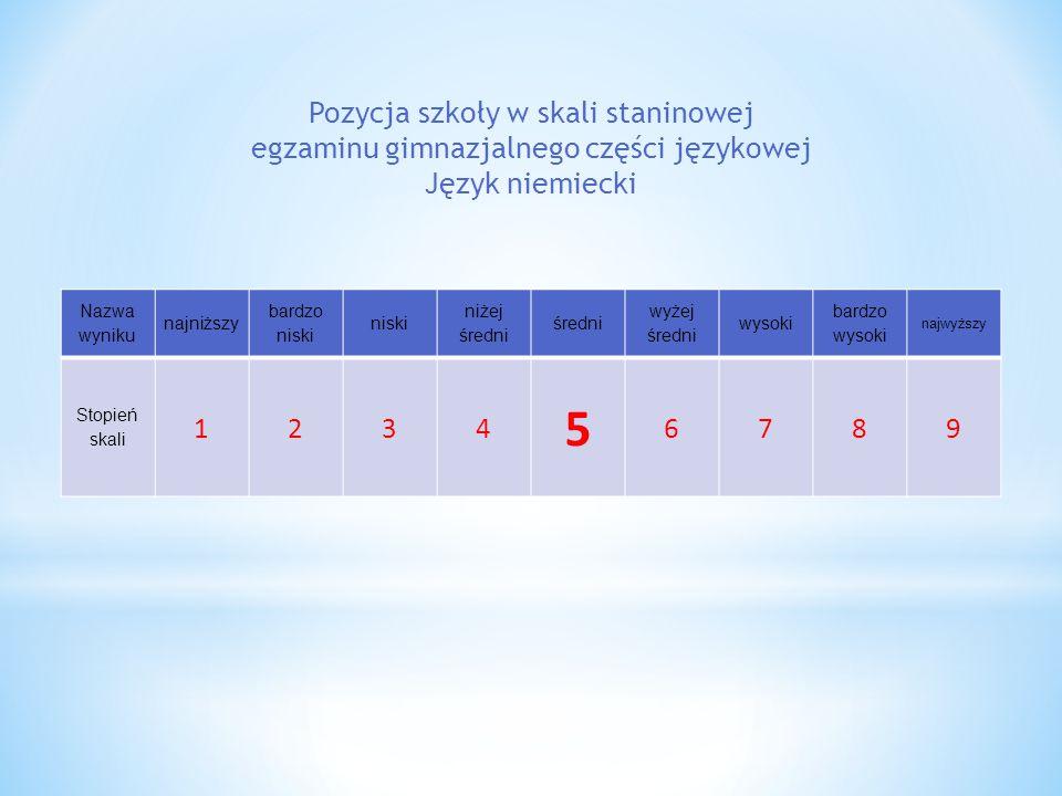 Nazwa wyniku najniższy bardzo niski niski niżej średni średni wyżej średni wysoki bardzo wysoki najwyższy Stopień skali 1234 5 6789 Pozycja szkoły w skali staninowej egzaminu gimnazjalnego części językowej Język niemiecki