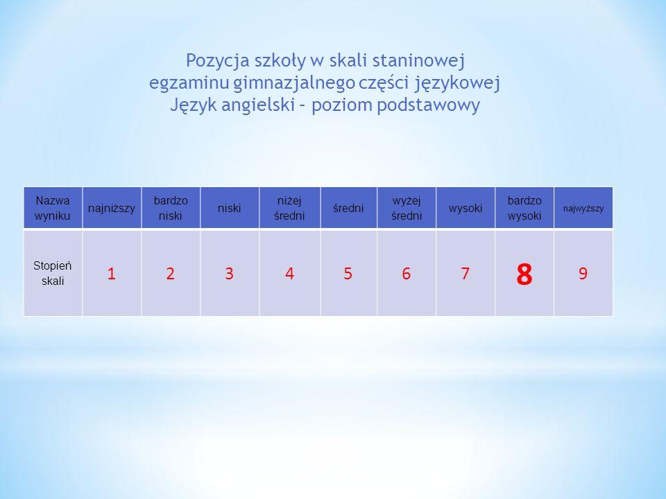 Pozycja szkoły w skali staninowej egzaminu gimnazjalnego części językowej Język angielski – poziom podstawowy Nazwa wyniku najniższy bardzo niski niski niżej średni średni wyżej średni wysoki bardzo wysoki najwyższy Stopień skali 1234567 8 9