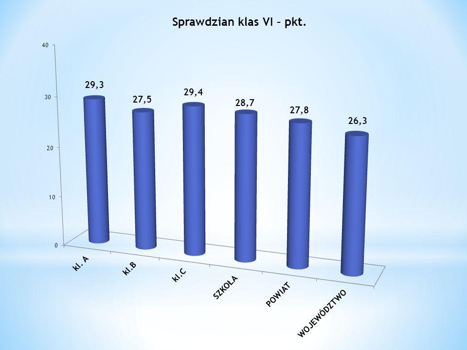 Nazwa wyniku najniższy bardzo niski niski niżej średni średni wyżej średni wysoki bardzo wysoki najwyższy Stopień skali 123456 7 89 Pozycja szkoły w skali staninowej egzaminu gimnazjalnego części matematyczno– przyrodniczej - Matematyka