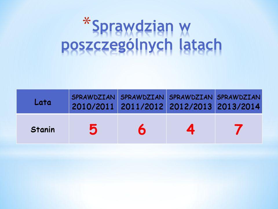 Lata SPRAWDZIAN 2010/2011 SPRAWDZIAN 2011/2012 SPRAWDZIAN 2012/2013 SPRAWDZIAN 2013/2014 Stanin 5647