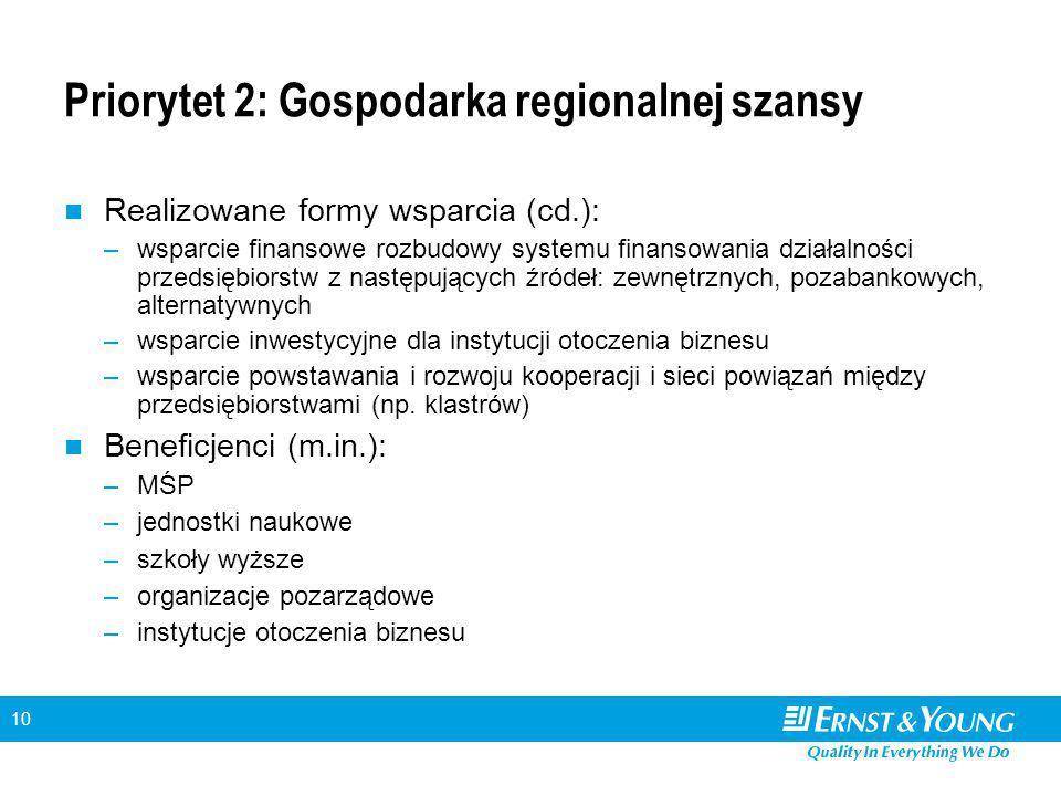 10 Priorytet 2: Gospodarka regionalnej szansy Realizowane formy wsparcia (cd.): –wsparcie finansowe rozbudowy systemu finansowania działalności przeds