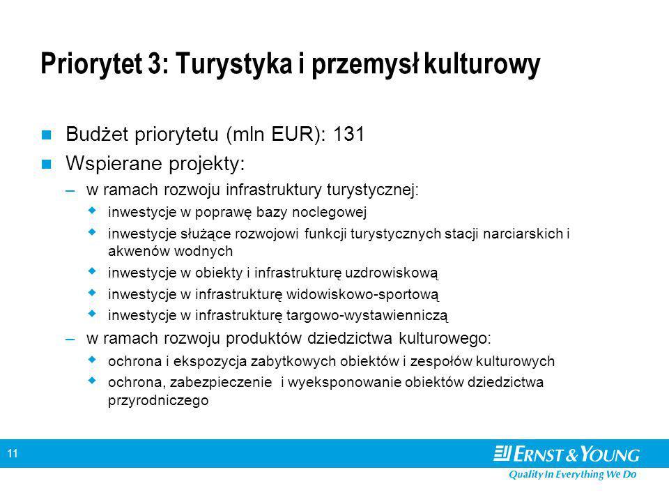 11 Priorytet 3: Turystyka i przemysł kulturowy Budżet priorytetu (mln EUR): 131 Wspierane projekty: –w ramach rozwoju infrastruktury turystycznej:  inwestycje w poprawę bazy noclegowej  inwestycje służące rozwojowi funkcji turystycznych stacji narciarskich i akwenów wodnych  inwestycje w obiekty i infrastrukturę uzdrowiskową  inwestycje w infrastrukturę widowiskowo-sportową  inwestycje w infrastrukturę targowo-wystawienniczą –w ramach rozwoju produktów dziedzictwa kulturowego:  ochrona i ekspozycja zabytkowych obiektów i zespołów kulturowych  ochrona, zabezpieczenie i wyeksponowanie obiektów dziedzictwa przyrodniczego