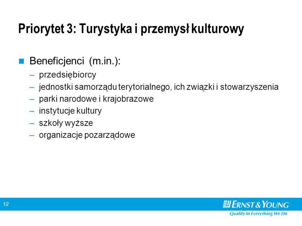 12 Priorytet 3: Turystyka i przemysł kulturowy Beneficjenci (m.in.): –przedsiębiorcy –jednostki samorządu terytorialnego, ich związki i stowarzyszenia
