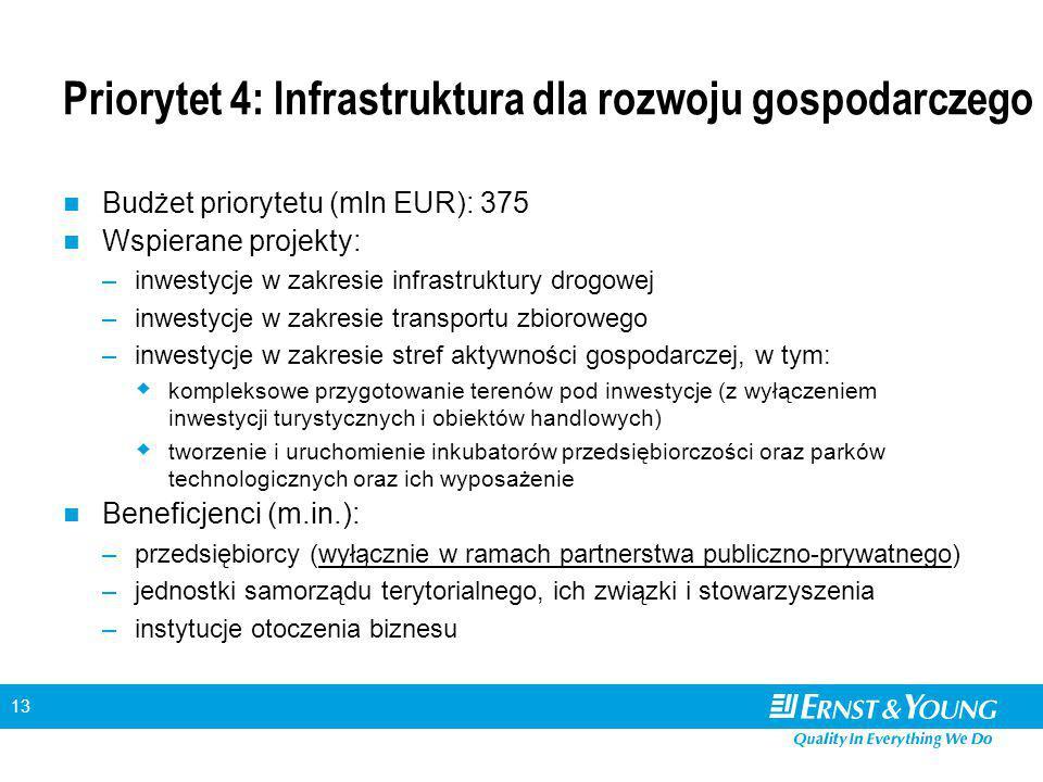 13 Priorytet 4: Infrastruktura dla rozwoju gospodarczego Budżet priorytetu (mln EUR): 375 Wspierane projekty: –inwestycje w zakresie infrastruktury drogowej –inwestycje w zakresie transportu zbiorowego –inwestycje w zakresie stref aktywności gospodarczej, w tym:  kompleksowe przygotowanie terenów pod inwestycje (z wyłączeniem inwestycji turystycznych i obiektów handlowych)  tworzenie i uruchomienie inkubatorów przedsiębiorczości oraz parków technologicznych oraz ich wyposażenie Beneficjenci (m.in.): –przedsiębiorcy (wyłącznie w ramach partnerstwa publiczno-prywatnego) –jednostki samorządu terytorialnego, ich związki i stowarzyszenia –instytucje otoczenia biznesu