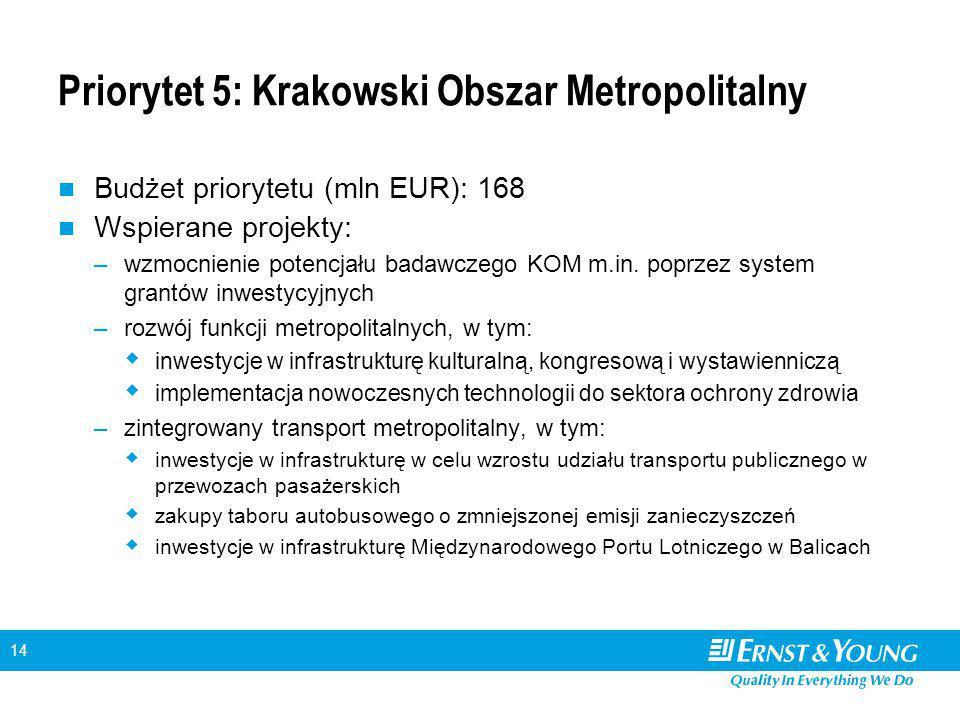 14 Priorytet 5: Krakowski Obszar Metropolitalny Budżet priorytetu (mln EUR): 168 Wspierane projekty: –wzmocnienie potencjału badawczego KOM m.in.