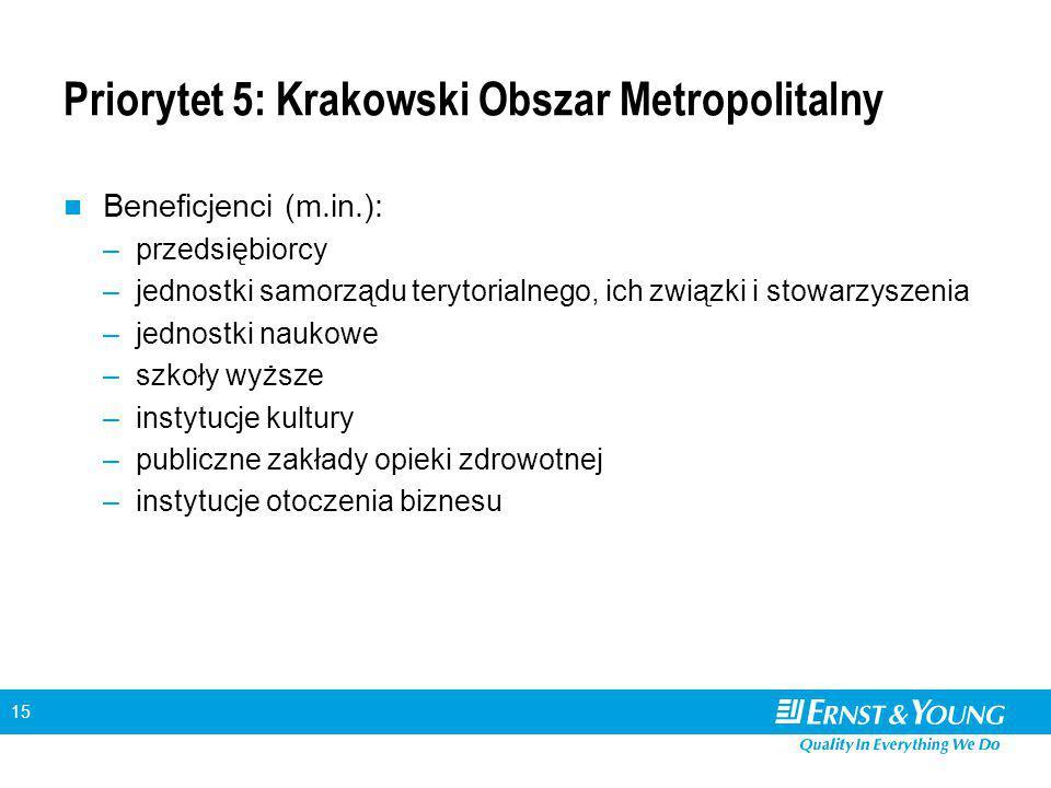 15 Priorytet 5: Krakowski Obszar Metropolitalny Beneficjenci (m.in.): –przedsiębiorcy –jednostki samorządu terytorialnego, ich związki i stowarzyszeni