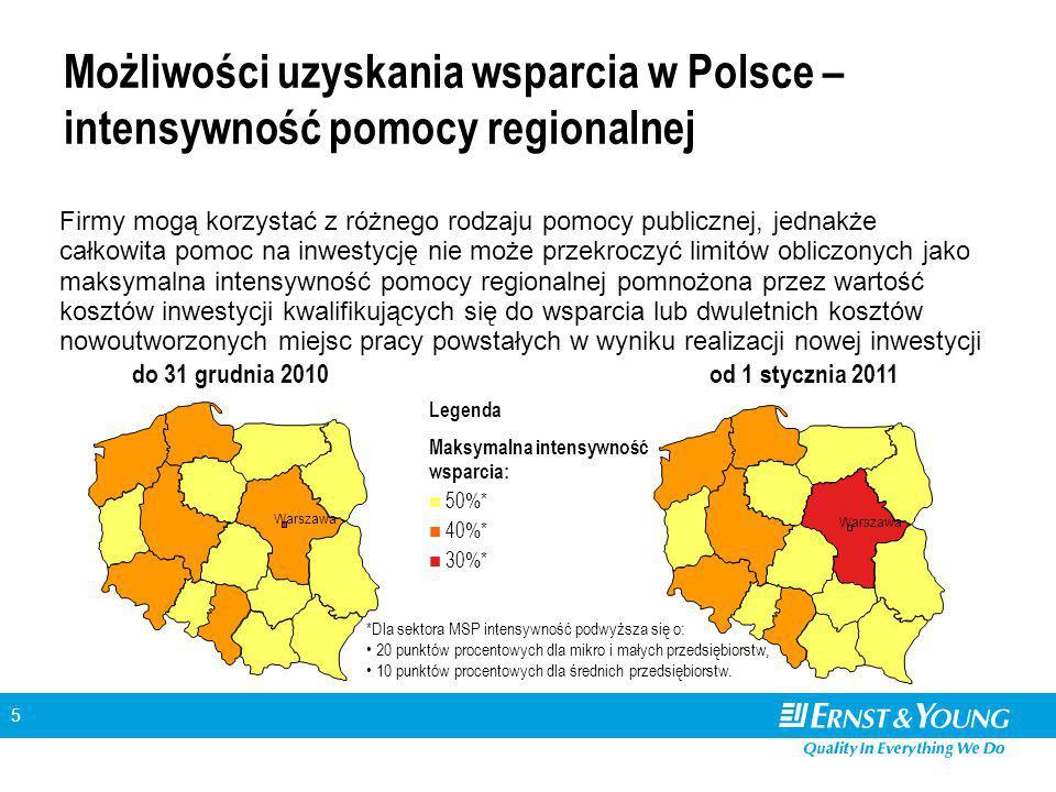 5 Możliwości uzyskania wsparcia w Polsce – intensywność pomocy regionalnej Firmy mogą korzystać z różnego rodzaju pomocy publicznej, jednakże całkowita pomoc na inwestycję nie może przekroczyć limitów obliczonych jako maksymalna intensywność pomocy regionalnej pomnożona przez wartość kosztów inwestycji kwalifikujących się do wsparcia lub dwuletnich kosztów nowoutworzonych miejsc pracy powstałych w wyniku realizacji nowej inwestycji Warszawa do 31 grudnia 2010od 1 stycznia 2011 Legenda Maksymalna intensywność wsparcia: 50%* 40%* 30%* Warszawa *Dla sektora MSP intensywność podwyższa się o: 20 punktów procentowych dla mikro i małych przedsiębiorstw, 10 punktów procentowych dla średnich przedsiębiorstw.