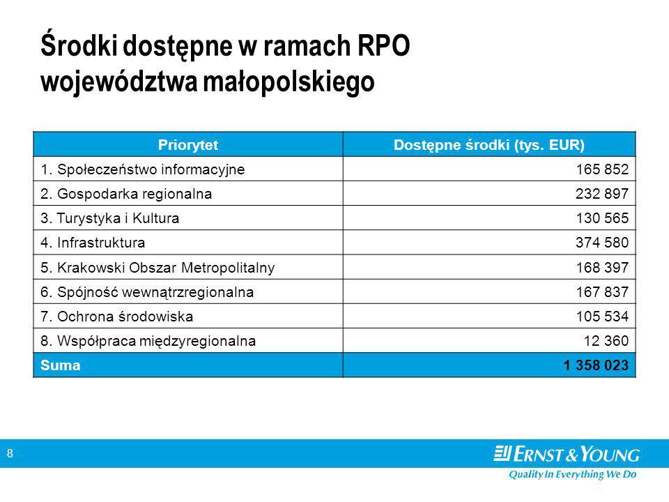 8 Środki dostępne w ramach RPO województwa małopolskiego PriorytetDostępne środki (tys. EUR) 1. Społeczeństwo informacyjne165 852 2. Gospodarka region