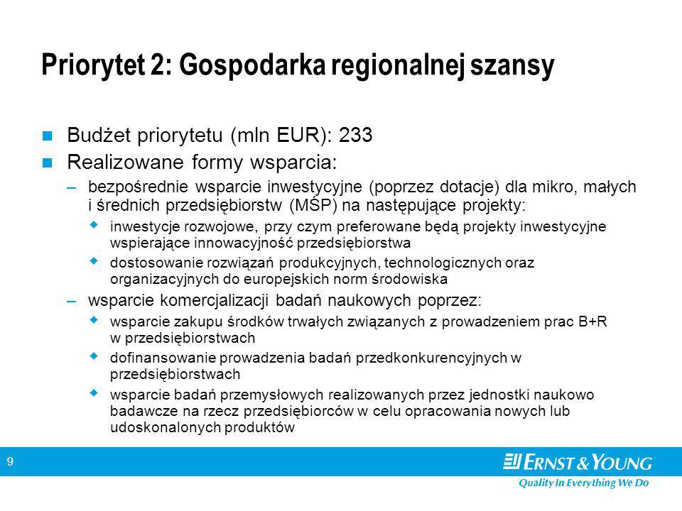 9 Priorytet 2: Gospodarka regionalnej szansy Budżet priorytetu (mln EUR): 233 Realizowane formy wsparcia: –bezpośrednie wsparcie inwestycyjne (poprzez dotacje) dla mikro, małych i średnich przedsiębiorstw (MŚP) na następujące projekty:  inwestycje rozwojowe, przy czym preferowane będą projekty inwestycyjne wspierające innowacyjność przedsiębiorstwa  dostosowanie rozwiązań produkcyjnych, technologicznych oraz organizacyjnych do europejskich norm środowiska –wsparcie komercjalizacji badań naukowych poprzez:  wsparcie zakupu środków trwałych związanych z prowadzeniem prac B+R w przedsiębiorstwach  dofinansowanie prowadzenia badań przedkonkurencyjnych w przedsiębiorstwach  wsparcie badań przemysłowych realizowanych przez jednostki naukowo badawcze na rzecz przedsiębiorców w celu opracowania nowych lub udoskonalonych produktów