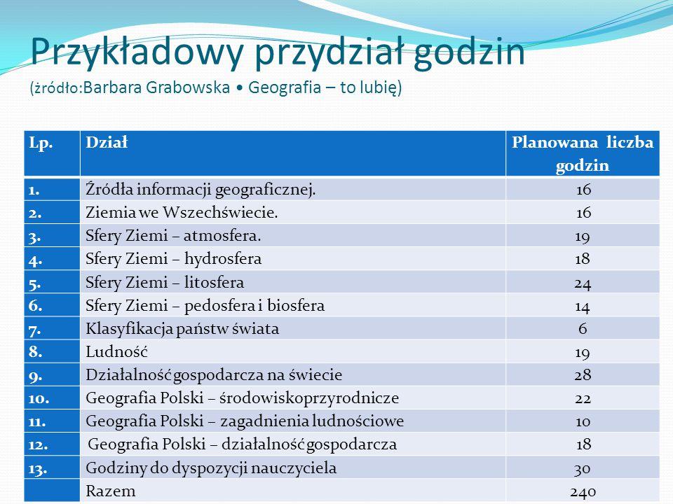 Przykładowy przydział godzin (żródło: Barbara Grabowska Geografia – to lubię) Lp.Dział Planowana liczba godzin 1.Źródła informacji geograficznej.16 2.