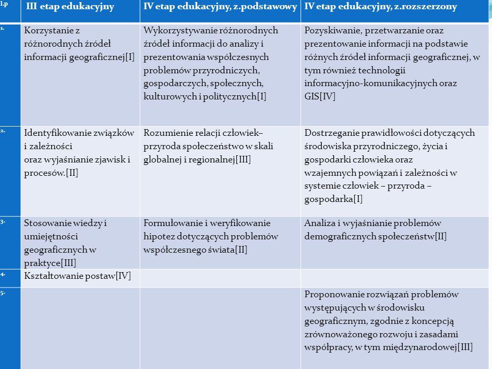 l.p III etap edukacyjnyIV etap edukacyjny, z.podstawowyIV etap edukacyjny, z.rozszerzony 1. Korzystanie z różnorodnych źródeł informacji geograficznej