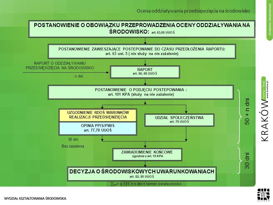 Ocena oddziaływania przedsięwzięcia na środowisko POSTANOWIENIE O OBOWIĄZKU PRZEPROWADZENIA OCENY ODDZIAŁYWANIA NA ŚRODOWISKO: art. 63,65 UUOŚ UDZIAŁ