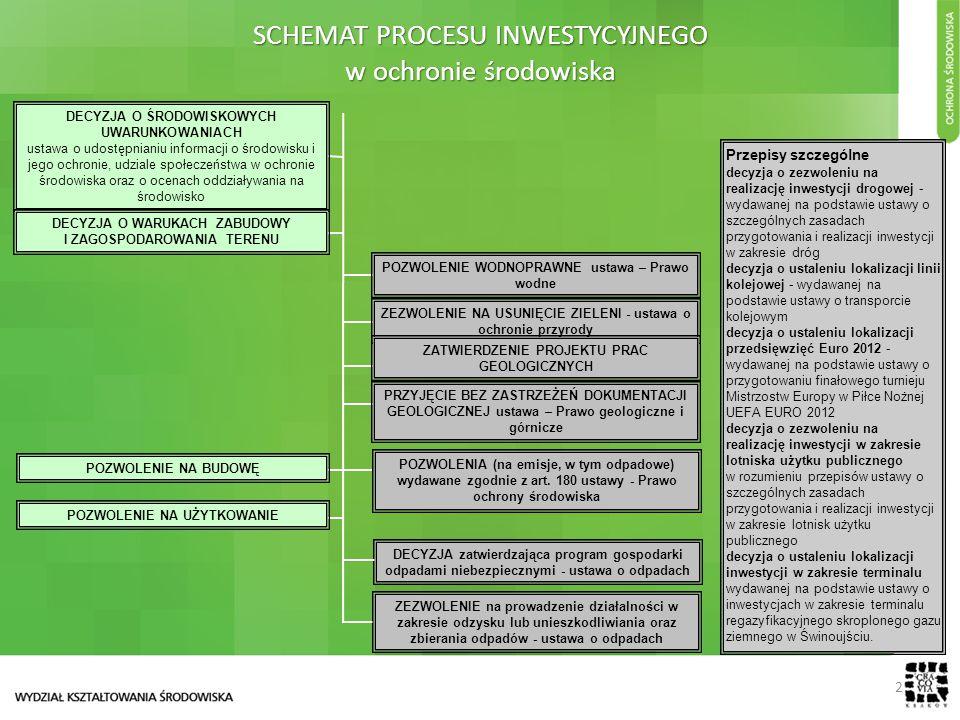2 SCHEMAT PROCESU INWESTYCYJNEGO w ochronie środowiska Przepisy szczególne decyzja o zezwoleniu na realizację inwestycji drogowej - wydawanej na podstawie ustawy o szczególnych zasadach przygotowania i realizacji inwestycji w zakresie dróg decyzja o ustaleniu lokalizacji linii kolejowej - wydawanej na podstawie ustawy o transporcie kolejowym decyzja o ustaleniu lokalizacji przedsięwzięć Euro 2012 - wydawanej na podstawie ustawy o przygotowaniu finałowego turnieju Mistrzostw Europy w Piłce Nożnej UEFA EURO 2012 decyzja o zezwoleniu na realizację inwestycji w zakresie lotniska użytku publicznego w rozumieniu przepisów ustawy o szczególnych zasadach przygotowania i realizacji inwestycji w zakresie lotnisk użytku publicznego decyzja o ustaleniu lokalizacji inwestycji w zakresie terminalu wydawanej na podstawie ustawy o inwestycjach w zakresie terminalu regazyfikacyjnego skroplonego gazu ziemnego w Świnoujściu.