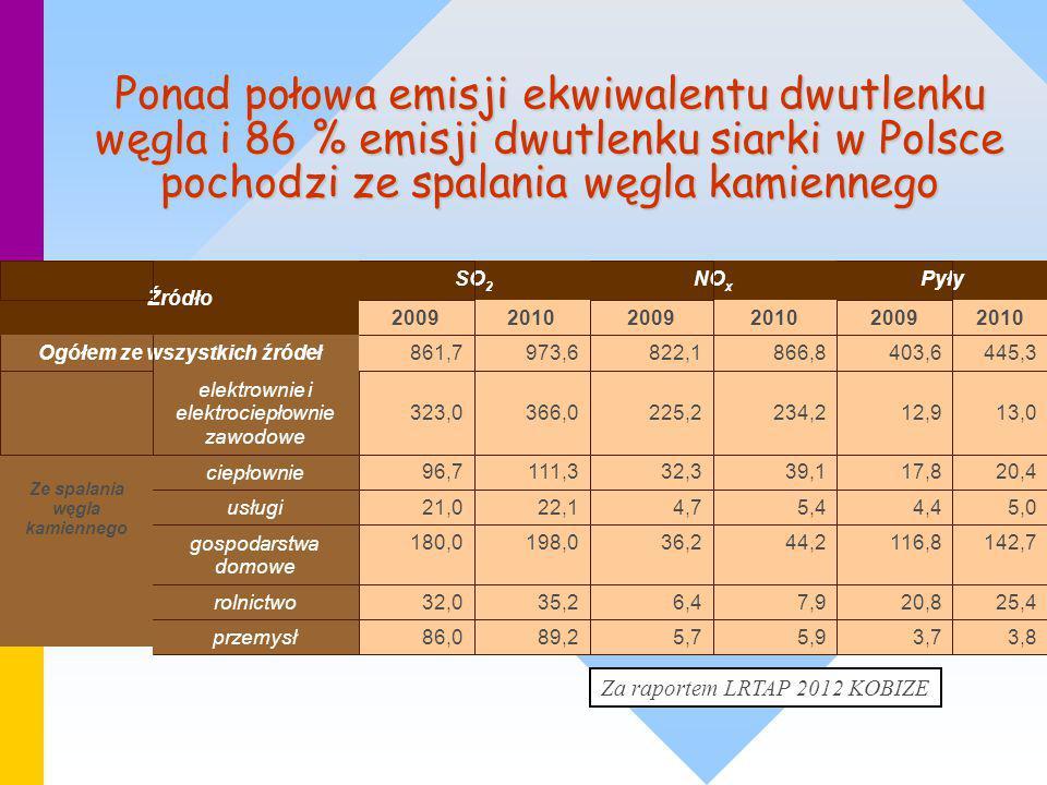 Ponad połowa emisji ekwiwalentu dwutlenku węgla i 86 % emisji dwutlenku siarki w Polsce pochodzi ze spalania węgla kamiennego Za raportem LRTAP 2012 K