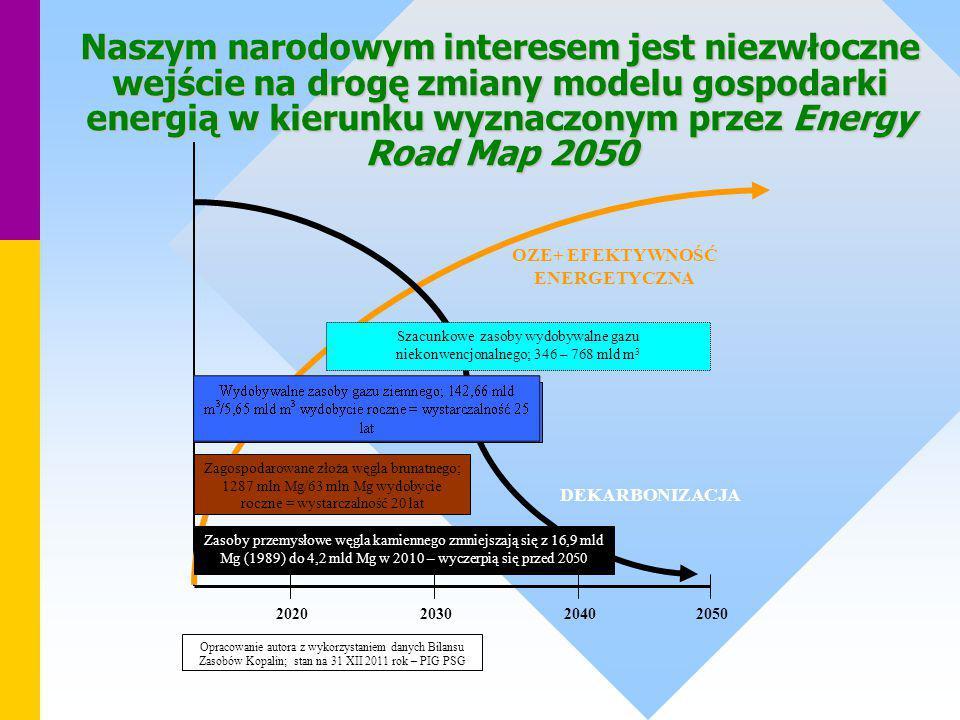 2020203020402050 Opracowanie autora z wykorzystaniem danych Bilansu Zasobów Kopalin; stan na 31 XII 2011 rok – PIG PSG Zagospodarowane złoża węgla bru