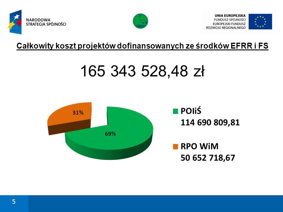 Całkowity koszt projektów dofinansowanych ze środków EFRR i FS 165 343 528,48 zł 5
