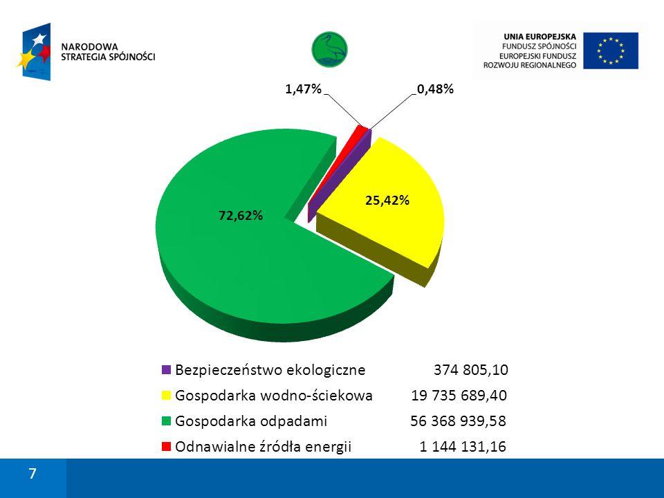 Beneficjent: Gmina Morąg Nazwa projektu: Zakup samochodów ratowniczo- gaśniczych dla OSP Strużyna i OSP Łączno w Gminie Morąg Kwota dofinansowania z EFRR: 102 549,10 zł Całkowita kwota projektu: 238 320,00 zł Podpisanie umowy o dofinansowanie przez Unię Europejską ze środków Europejskiego Funduszu Rozwoju Regionalnego w ramach Regionalnego Programu Operacyjnego Warmia i Mazury na lata 2007-2013 8