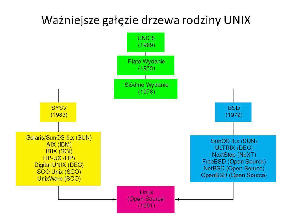 Ważniejsze gałęzie drzewa rodziny UNIX 9