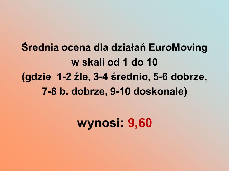 Średnia ocena dla działań EuroMoving w skali od 1 do 10 (gdzie 1-2 źle, 3-4 średnio, 5-6 dobrze, 7-8 b. dobrze, 9-10 doskonale) wynosi: 9,60