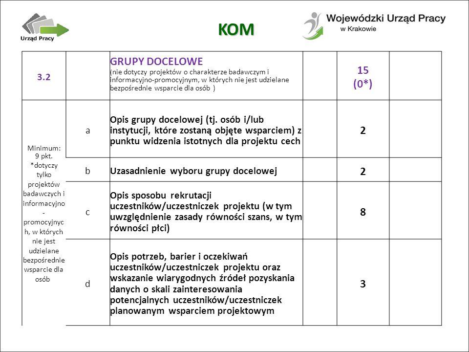 3.2 GRUPY DOCELOWE ( nie dotyczy projektów o charakterze badawczym i informacyjno-promocyjnym, w których nie jest udzielane bezpośrednie wsparcie dla osób ) 15 (0*) Minimum: 9 pkt.
