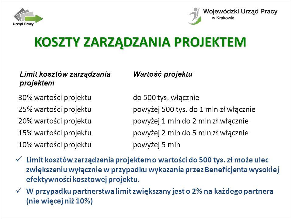 KOSZTY ZARZĄDZANIA PROJEKTEM Limit kosztów zarządzania projektem 30% wartości projektu 25% wartości projektu 20% wartości projektu 15% wartości projektu 10% wartości projektu do 500 tys.