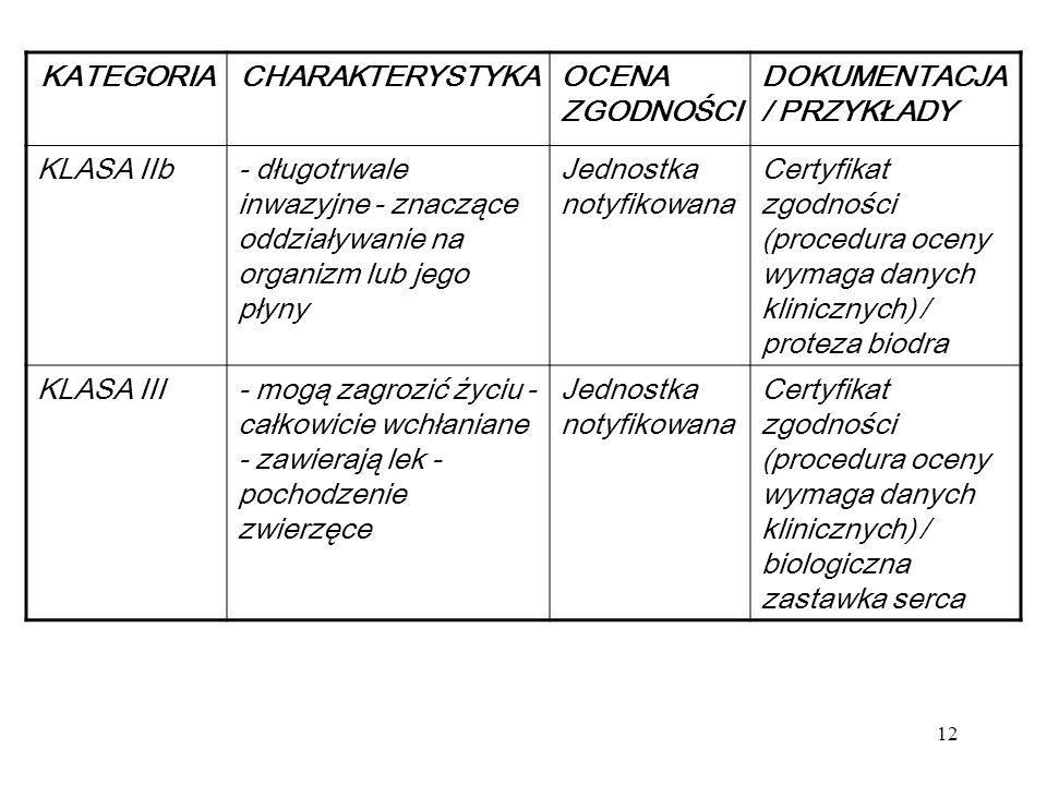 12 KATEGORIACHARAKTERYSTYKAOCENA ZGODNOŚCI DOKUMENTACJA / PRZYKŁADY KLASA IIb- długotrwale inwazyjne - znaczące oddziaływanie na organizm lub jego pły